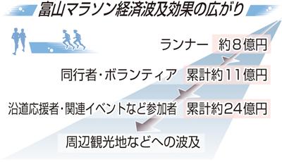 富山マラソン経済効果