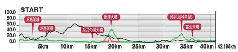 金沢マラソン、富山マラソンコース比較