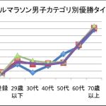 【リザルト】下関海峡マラソン2015