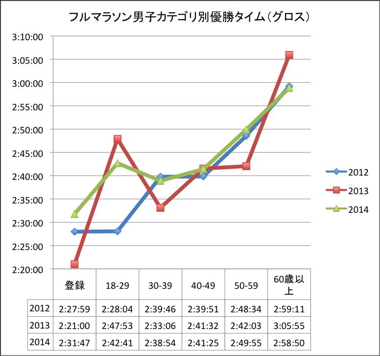 加古川マラソン男子優勝タイム