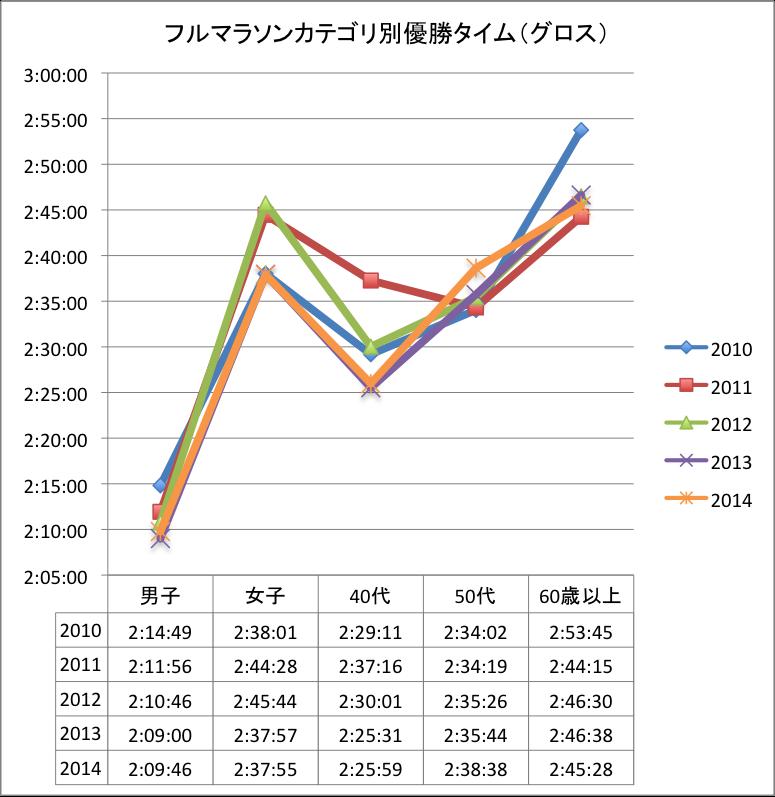 防府マラソンカテゴリ別優勝タイム(2014まで)