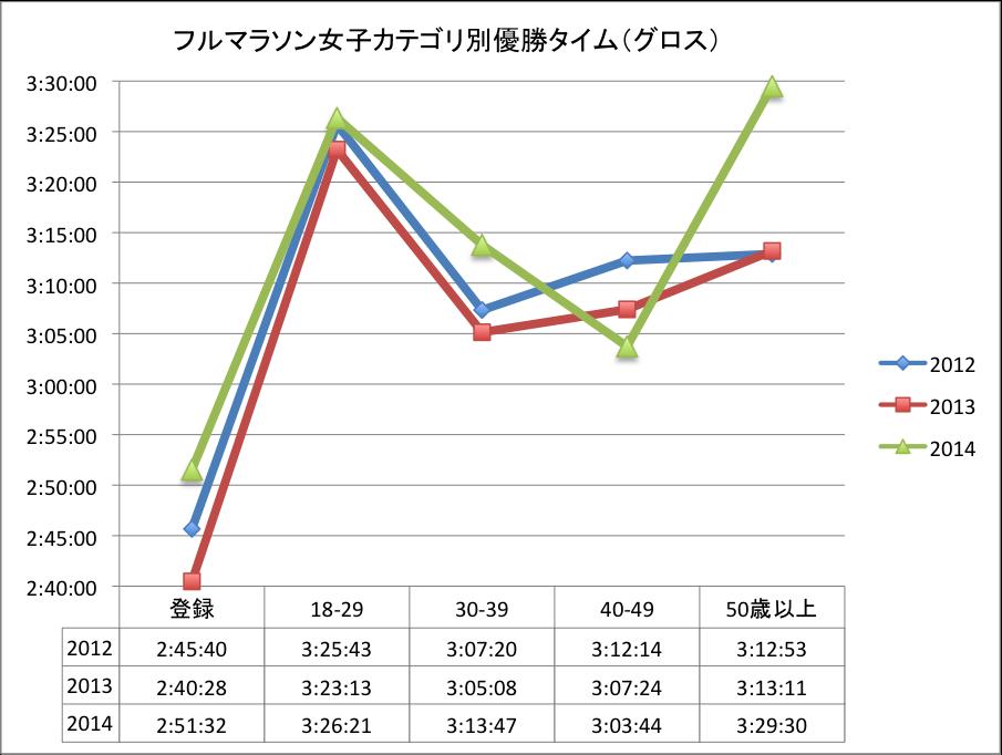 加古川マラソン女子優勝タイム