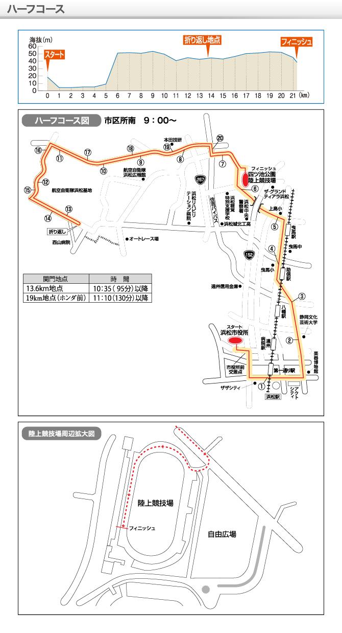 浜松シティマラソン高低図