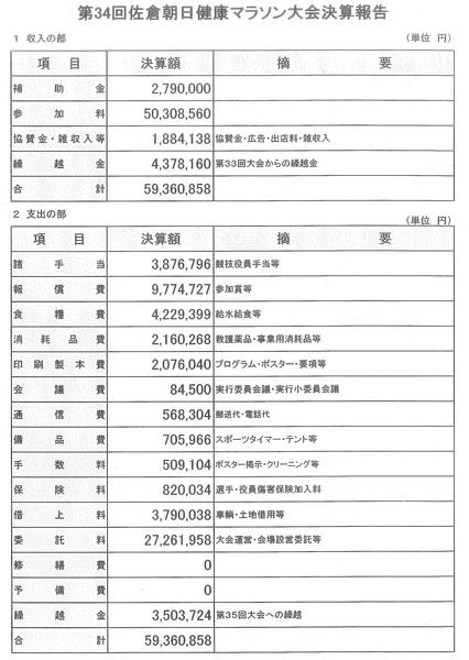 佐倉決算2015