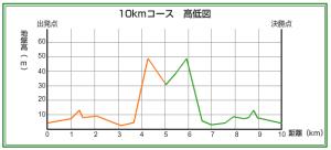 10km高低図