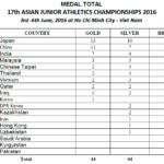 第17回アジアジュニア陸上競技選手権大会 4日目結果