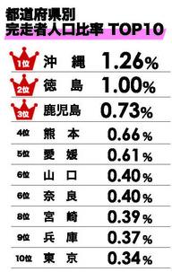 県別データ