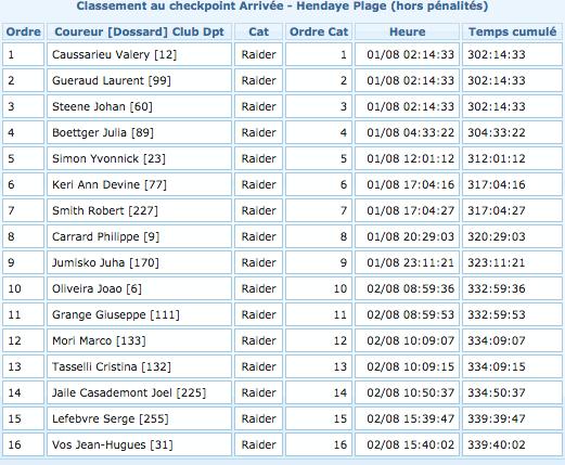 現在16人ゴールしています。優勝タイムは302時間14分33秒!
