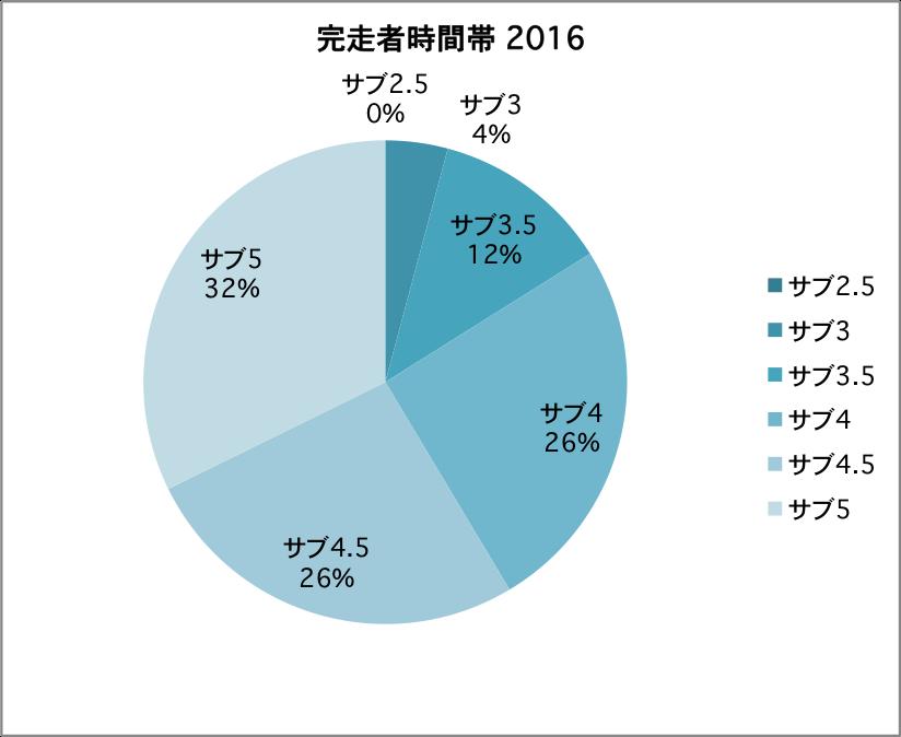 田沢湖マラソン2016完走者時間帯