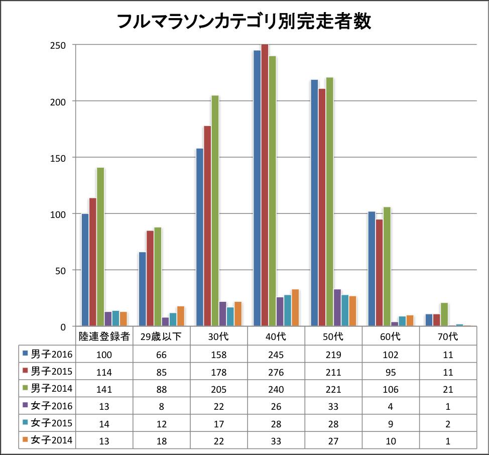 田沢湖マラソン2016カテゴリ別完走者数