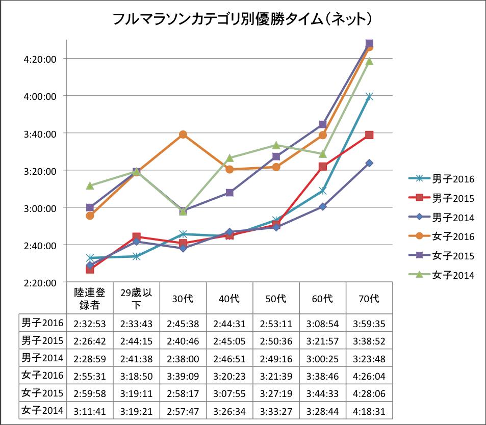 田沢湖マラソン2016カテゴリ別優勝タイム