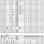 北信越高校新人陸上2016タイムテーブル・エントリーリスト