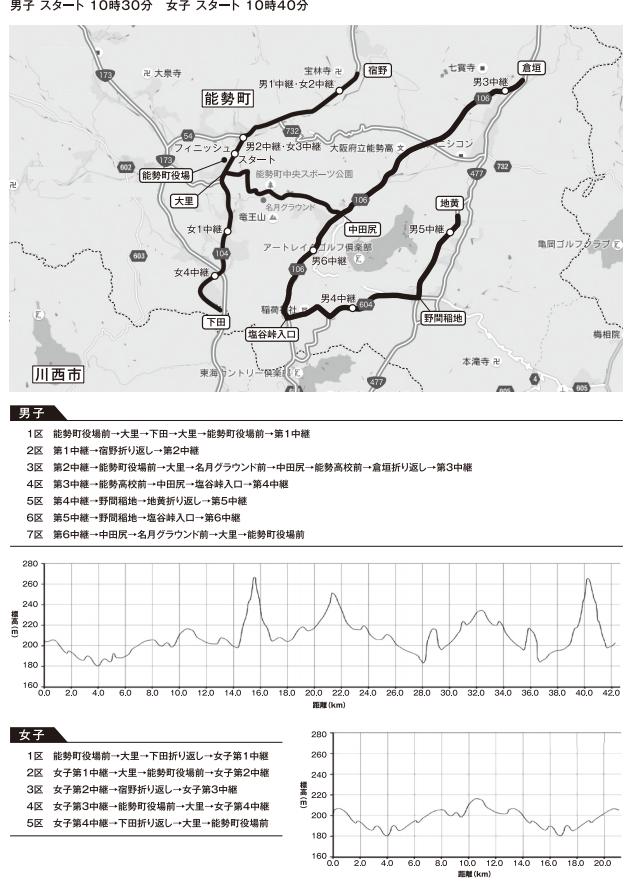 近畿高校駅伝2016 コースマップ