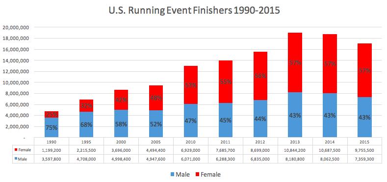 米国マラソン完走者性別比