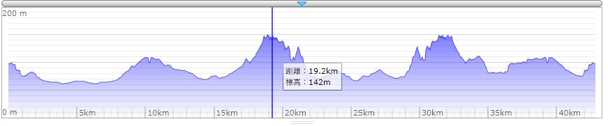 奈良マラソン標高データ