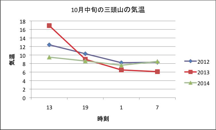 10月中旬の三頭山の気温
