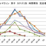 【リザルト】ぐんま県民マラソン2015