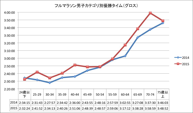 福岡マラソン男子カテゴリ別