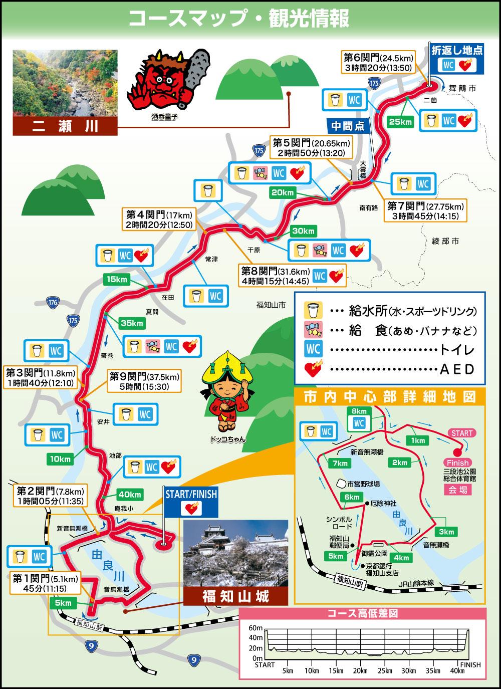 福知山マラソンコースマップ