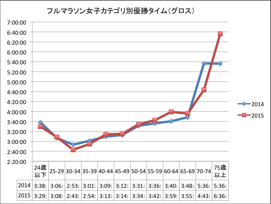 福岡マラソン女子カテゴリ別