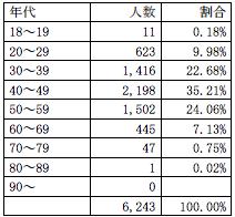 姫路城マラソン年代別参加者割合