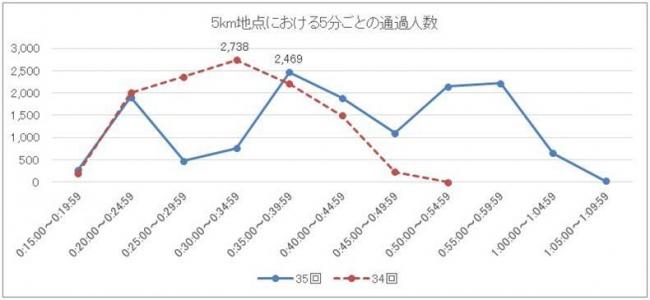 ※縦軸:通過人数(人)/横軸:スタート(第35回大会は第1ウェーブのスタート)からの経過時間(h:mm:ss)