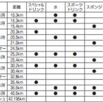 【攻略】第36回篠山ABCマラソン ゲストランナー、完走率、ポイント