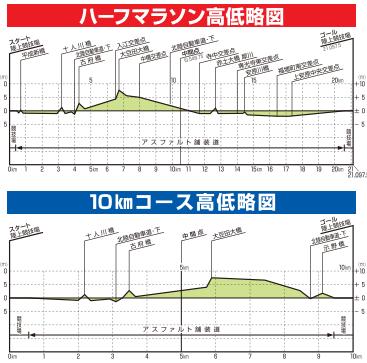 金沢ロード高低図