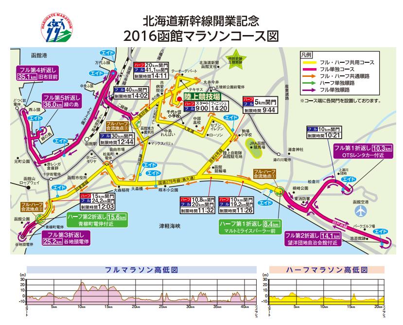 函館マラソンコース