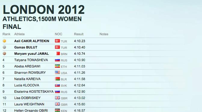 ロンドンオリンピック女子1500m決勝のドーピング率が高すぎる