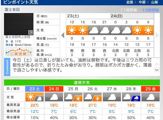 ピンポイント天気(富士吉田)   ウェザーニュース