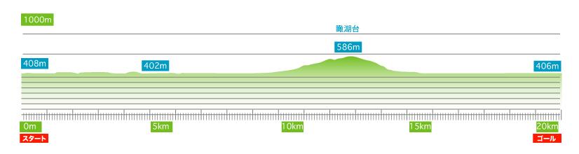 十和田湖マラソン高低図