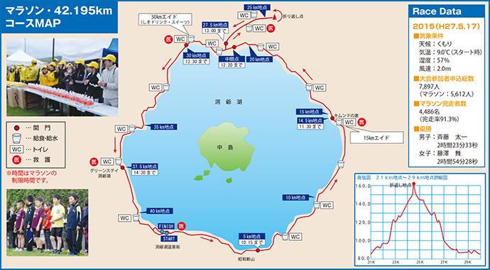 洞爺湖マラソンコース