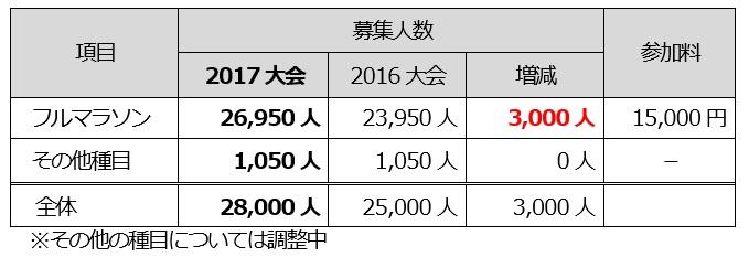 フル定員が3000人増えています
