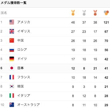 リオ五輪での国別メダル獲得数