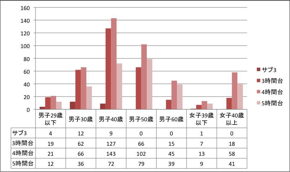 %e5%ae%8c%e8%b5%b0%e8%80%85%e6%99%82%e9%96%93%e5%b8%af