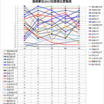 箱根駅伝 2017 往路 結果速報