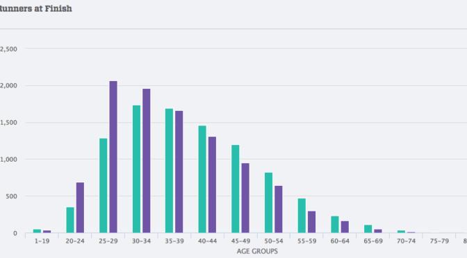 NYCハーフ完走者データにみるアメリカのマラソン事情